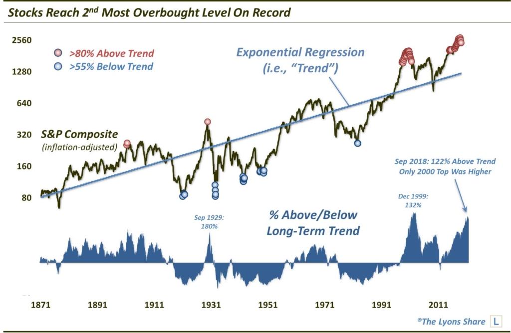 Stocks-Vs-Long-Term-Trend-Jan-2019-1024x